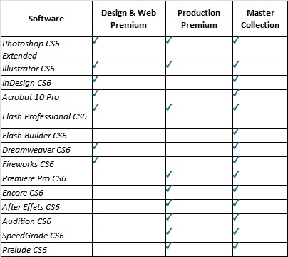 Buy Cheap Adobe Creative Suite Software Master Collection Cs5 5 Design Web Premium